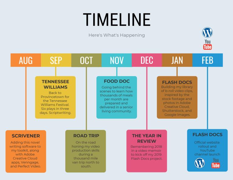 Timeline7mos